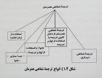 انواع ترجمه شفاهی همزمان ترجمه شفاهی در حوزه های مختلف تعامل اجتماعی