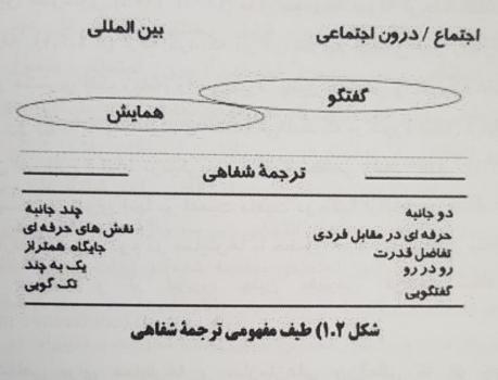 طیف مفهومی ترجمه شفاهی در حوزه های مختلف تعامل اجتماعی